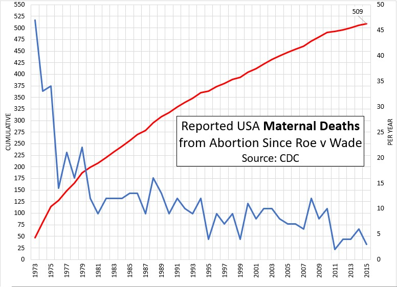 USA Maternal Abortion Deaths